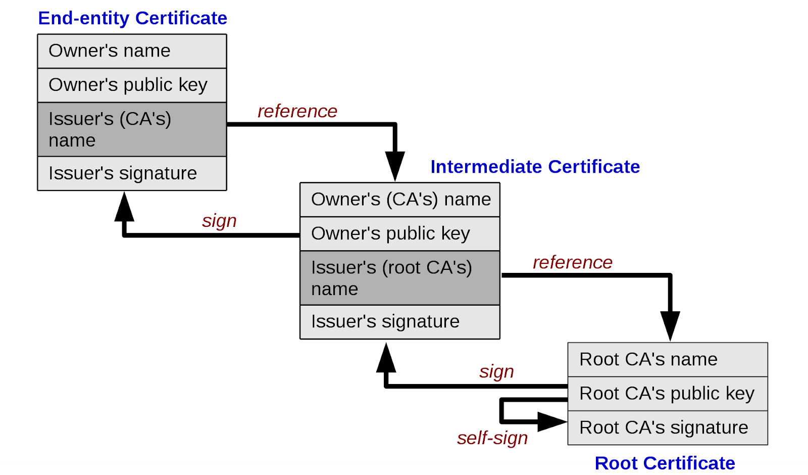 SECURING HTTPS WITH CERTIFICATE PINNING ON ANDROID