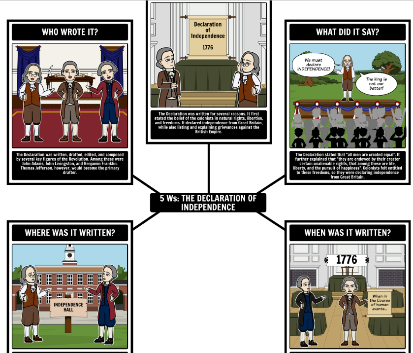 5 W's of the Declaration of Independence