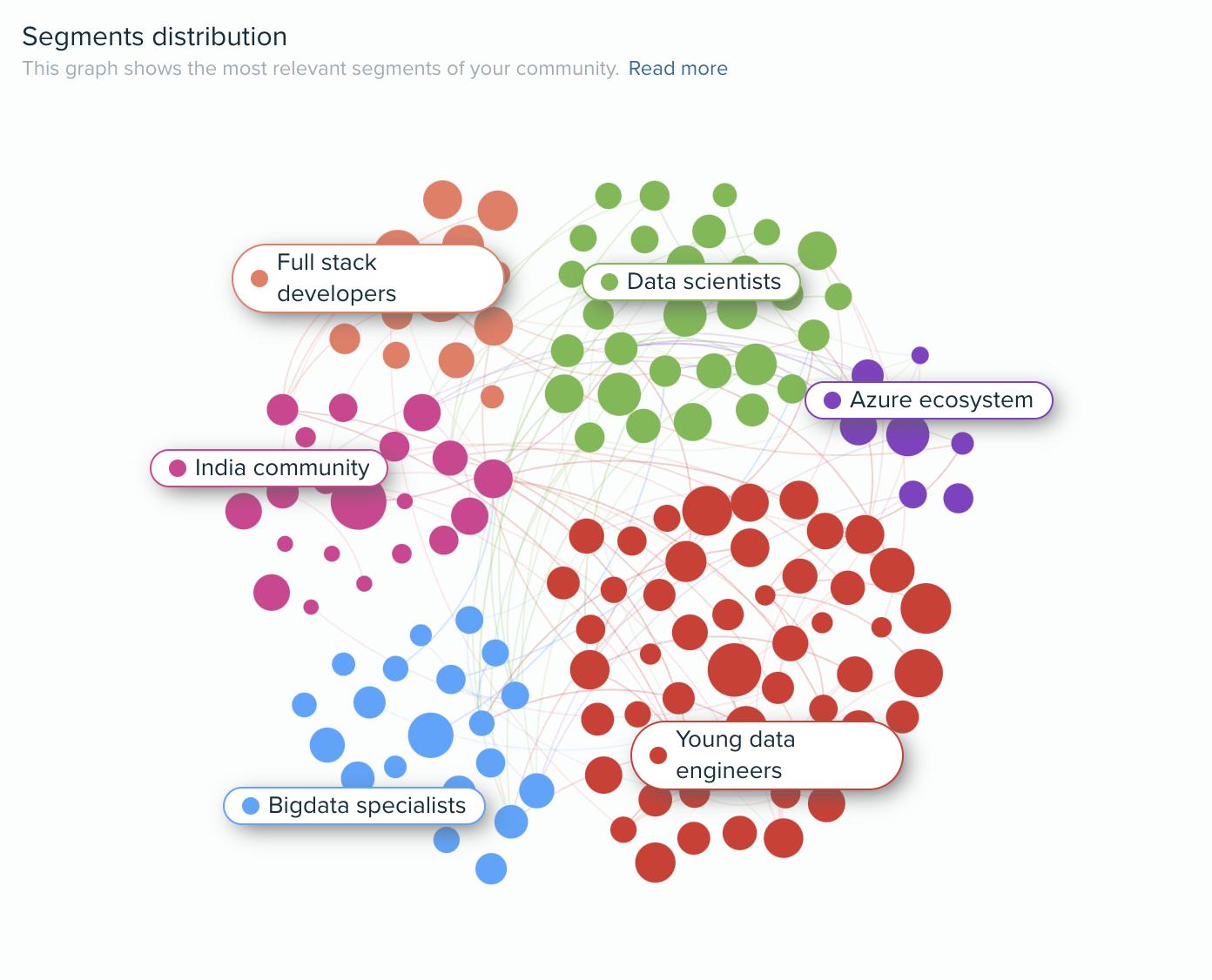 Audiense blog - segmentación de audiencias