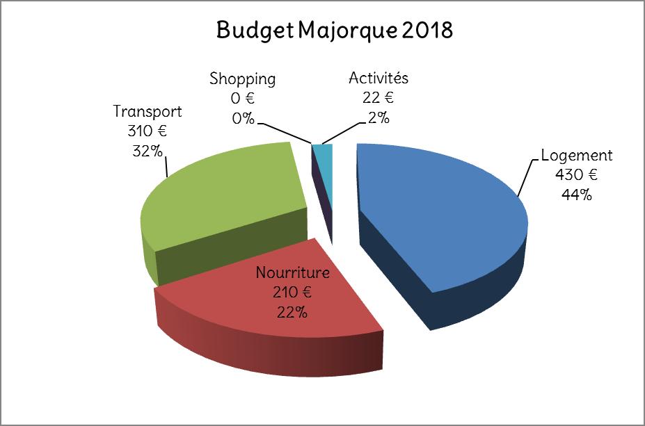 Budget Majorque