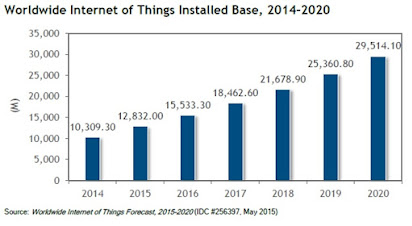 How Can An Iot Strategy Assist In Measuring Managing Business