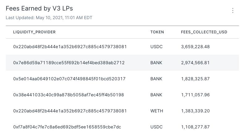 Uniswap fees earned by V3 LPs