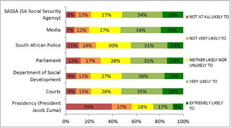 How likely are you to trust in the above institutions? Picture: THE CONVERSATION