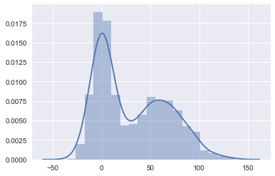 Plotting from Pandas and with Seaborn - Data PlayGround