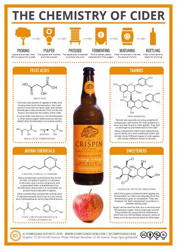 Química de la sidra
