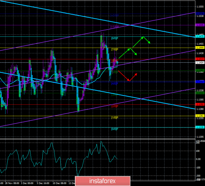 "EUR / USD. December 26th. The trading system. ""Regression Channels"". Holidays continue, there is no fundamental data"