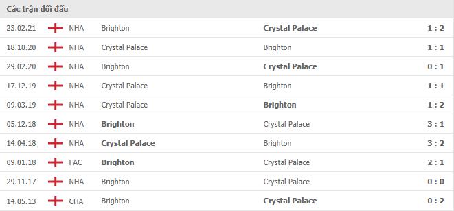 10 cuộc đối đầu gần nhất giữa Crystal Palace vs Brighton & Hove