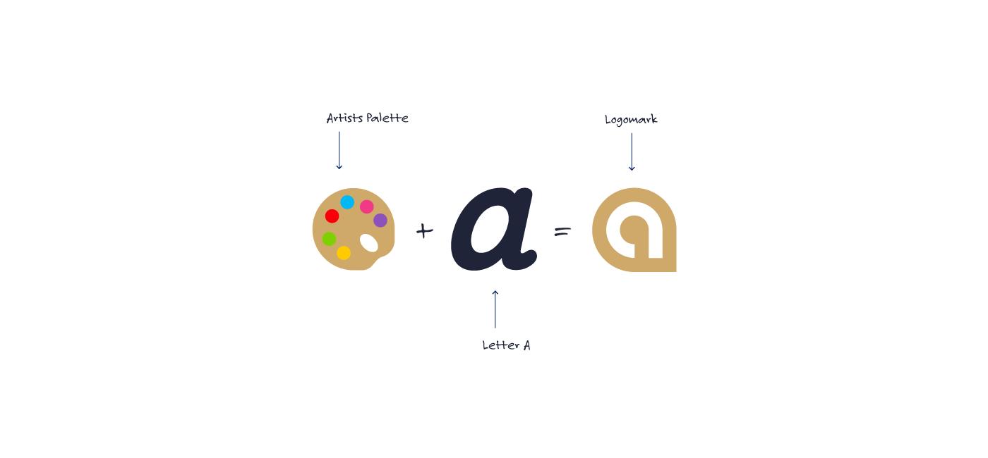 Artwrk Logo Design Thought Process