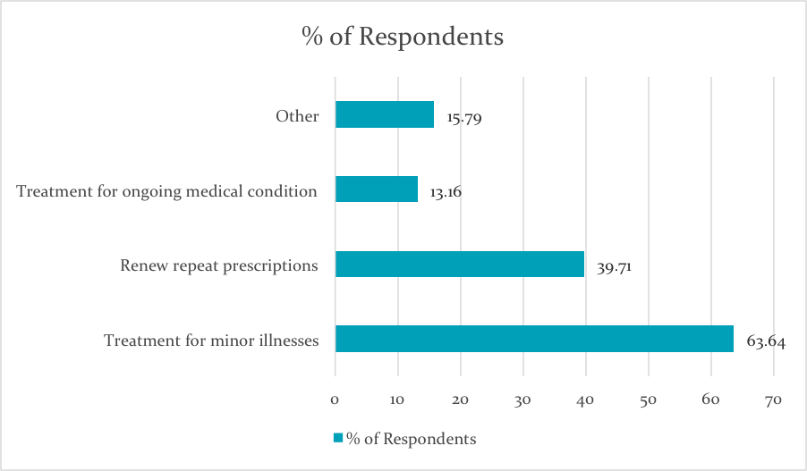 MyClinic Online Doctors Report - Repeat Prescriptions
