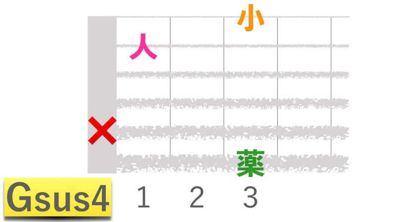 ギターコードGsus4ジーサスフォーの押さえかたダイアグラム表