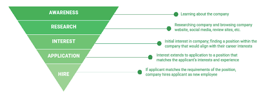 Potential to new hire pyramid