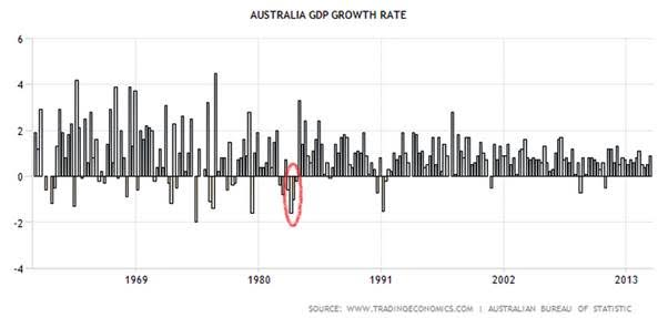 Australia in the GFC
