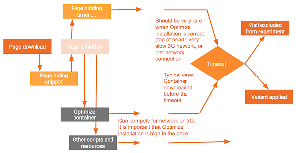 Page-hiding-snippet-flow-diagram