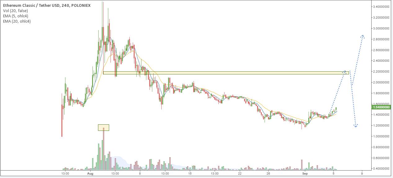 ETC/USD chart