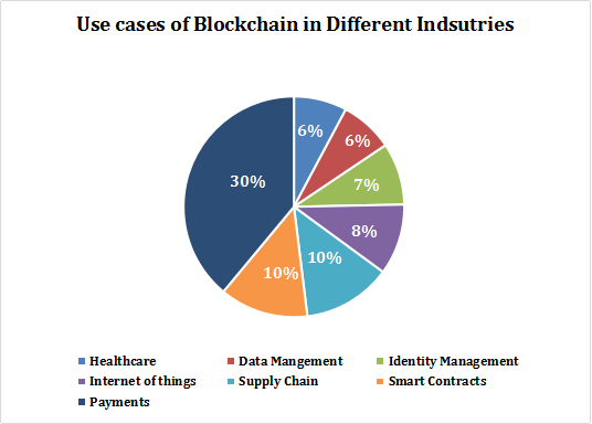 Use Cases of Blockchain