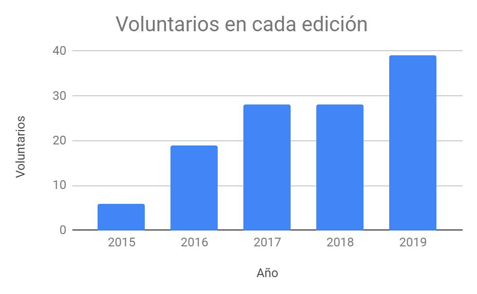 La Hora del Código llega a 10000 niños asturianos