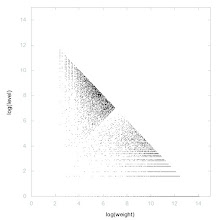 Photo: Decomposition of Lesser of twin primes - decomposition into weight * level + jump