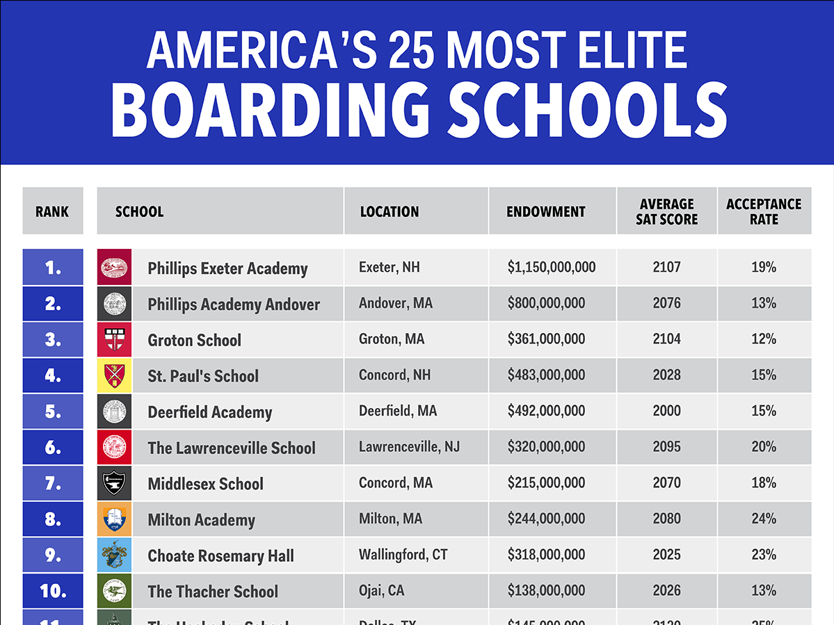 the-25-most-elite-boarding-schools-in-america.jpg