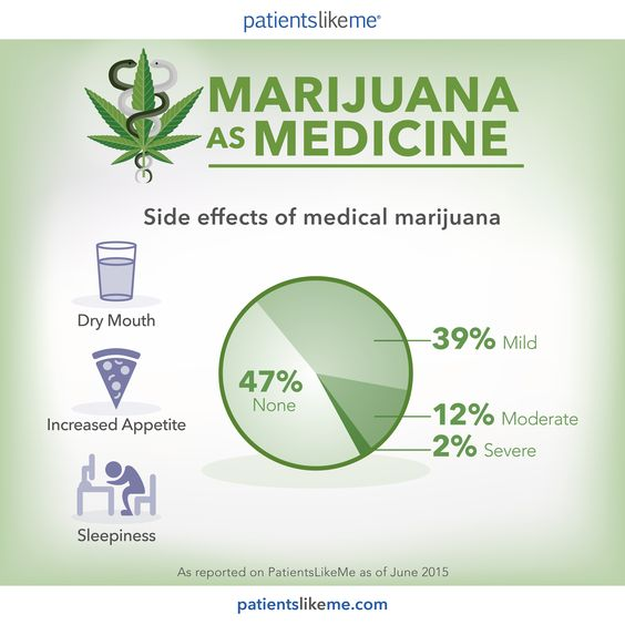 side effects of marijuana -not all strains!!
