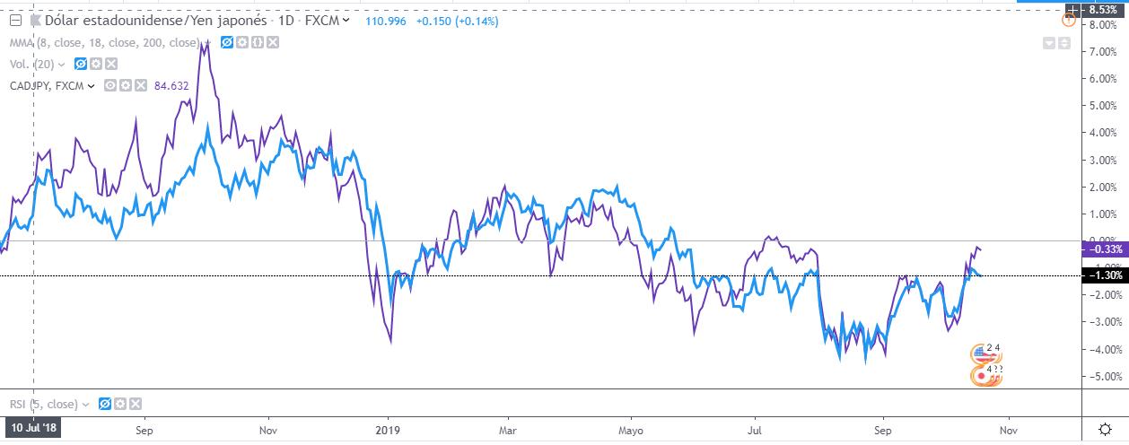 Comparación de los gráficos CAD JPY y USD JPY. Temporalidad diaria