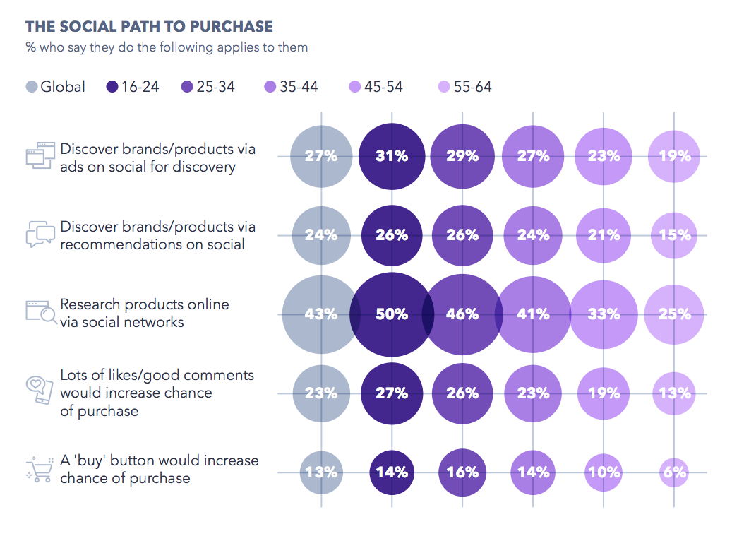 Global WebIndex social media 2019 report