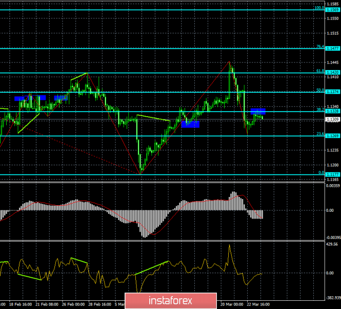 Analysis of the EUR / USD divergence on March 26. The end of the pair = new fall?