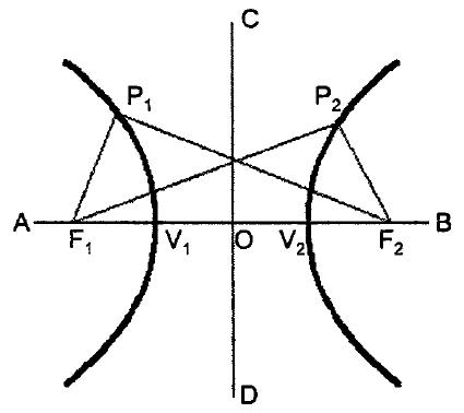 Properties of Hyperbola