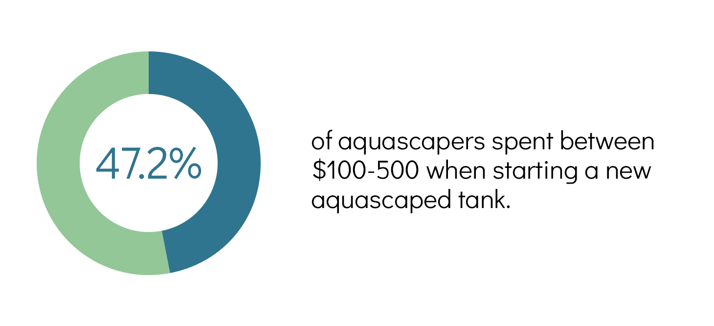 aquascaping survey result - start-up cost