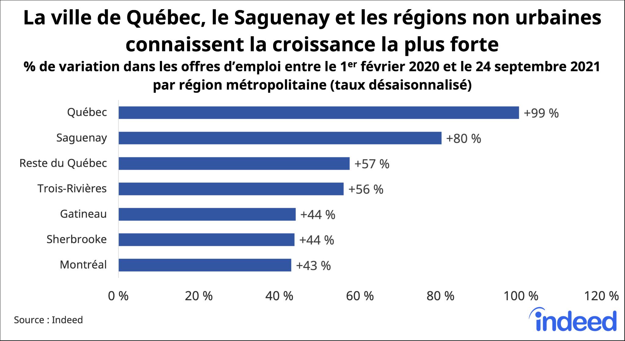 Graphique à barres intitulé «La ville de Québec, le Saguenay et les régions non urbaines connaissent la plus croissance.»