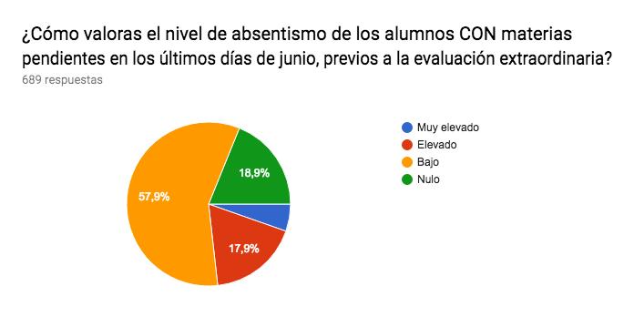 Gráfico de respuestas de formularios. Título de la pregunta:¿Cómo valoras el nivel de absentismo de los alumnos CON materias pendientes en los últimos días de junio, previos a la evaluación extraordinaria?. Número de respuestas:689 respuestas.