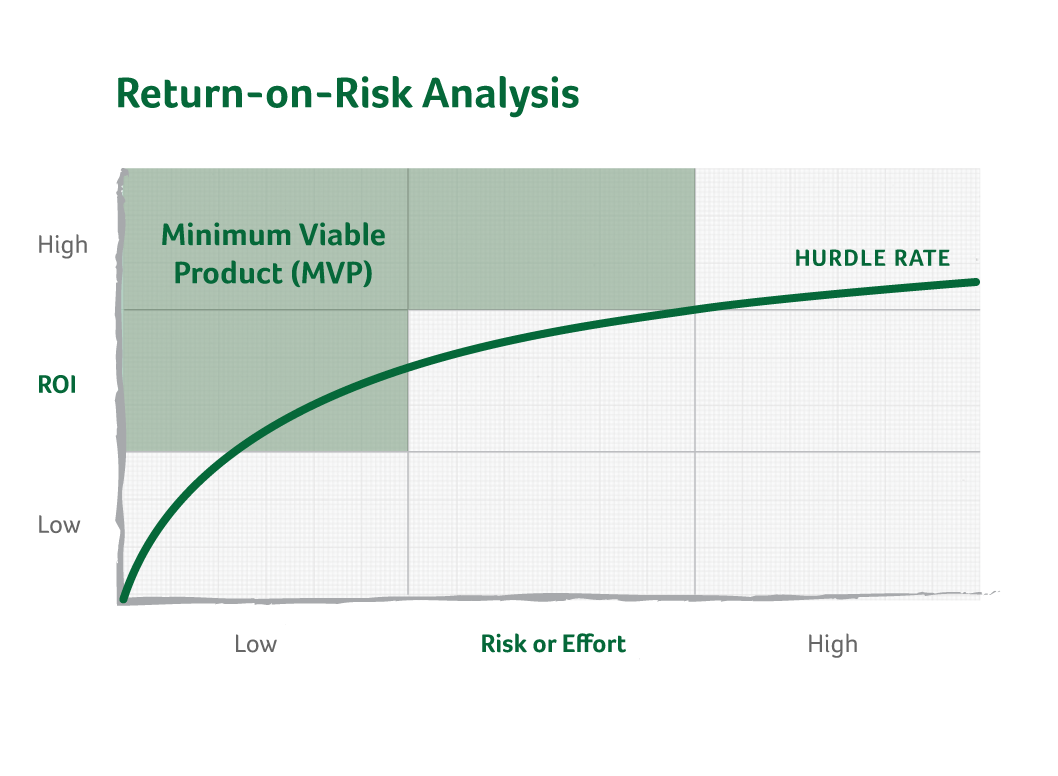 return-on-risk analysis for minimum viable product (mvp).