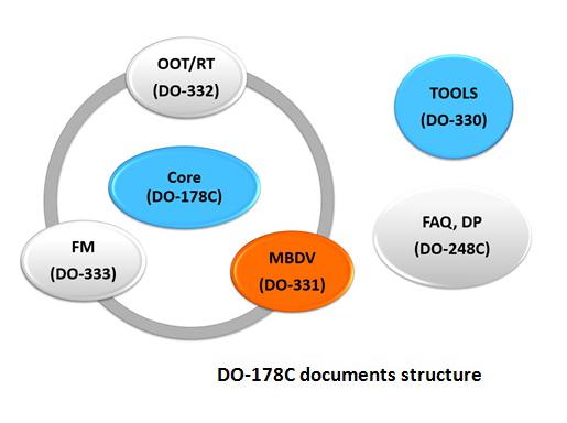 ANSYS Структура стандарта DO-178C