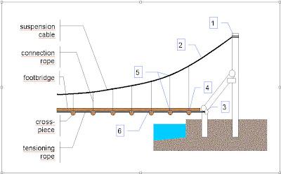 Einer der Entwürfe für die Brückenkonstruktion - dieser hier kommt dem realen Ergebnis am nächsten.
