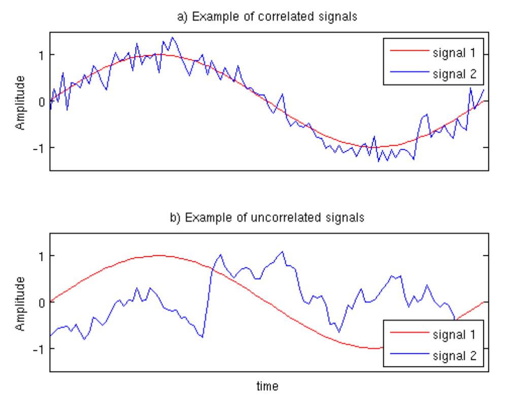 Diagram 1: Correlated / uncorrelated signals examples