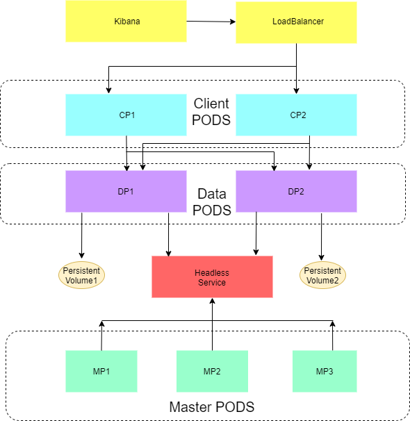 Topology of typical Elasticsearch cluster