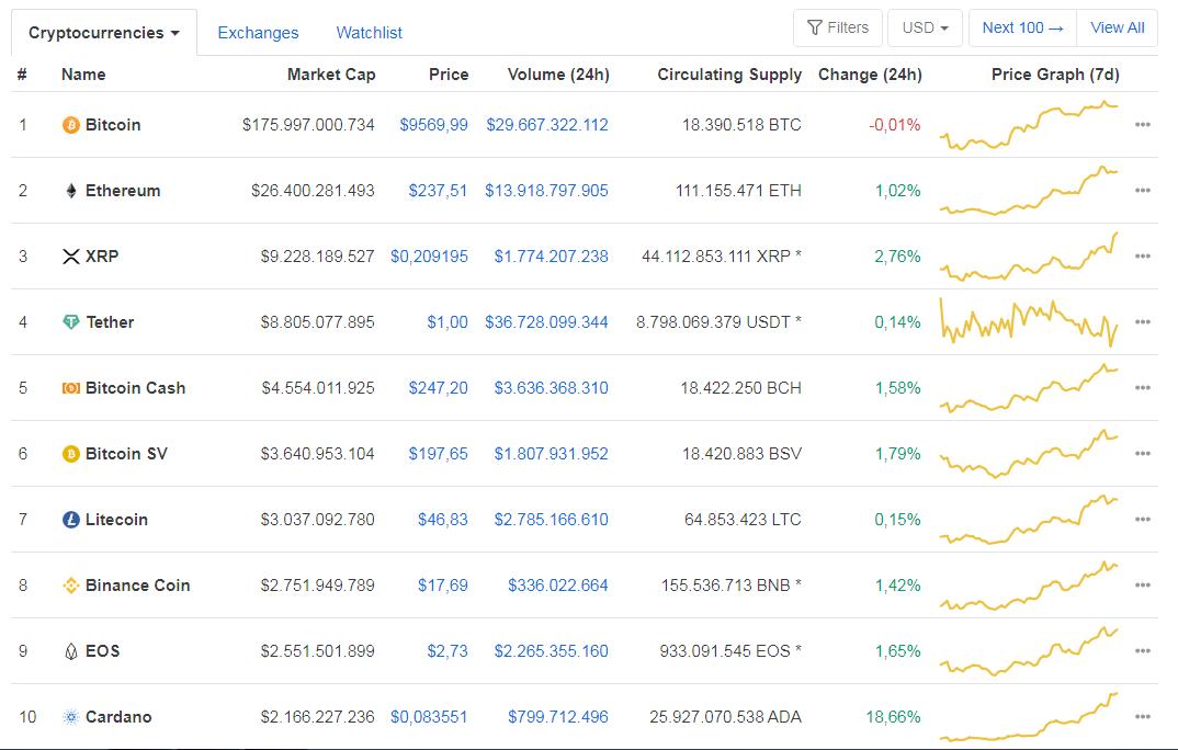 Cardano entra en el TOP 10 crypto por capitalización de mercado. Fuente: CoinMarketCap