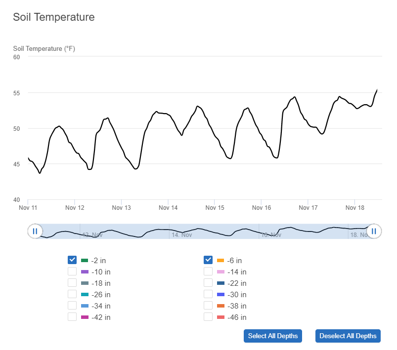 Soil Temperature graph from Semios web app. Monitor soil temperature at selected top depths.
