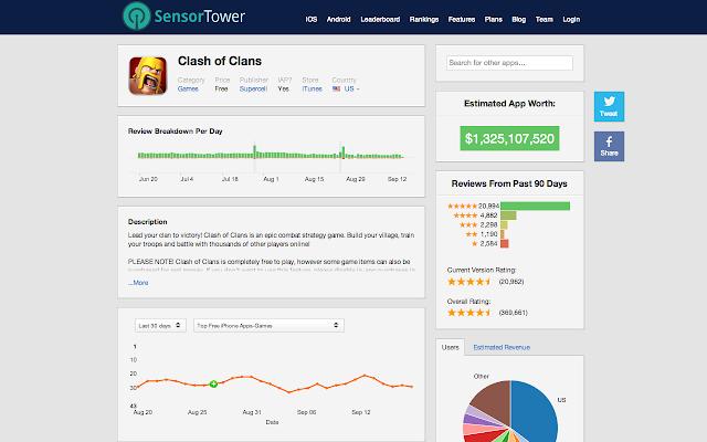 App Store Analytics by SensorTower