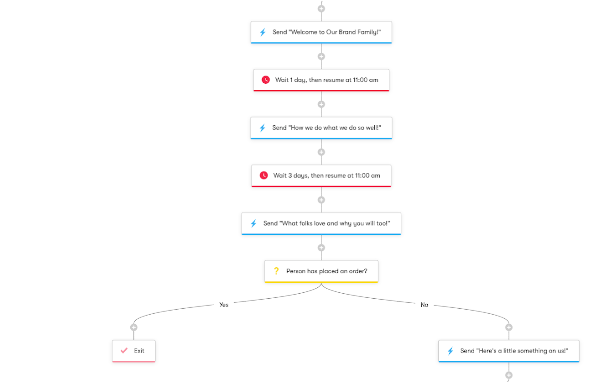 Welcome Series-Designing Workflows - Workflow Diagram
