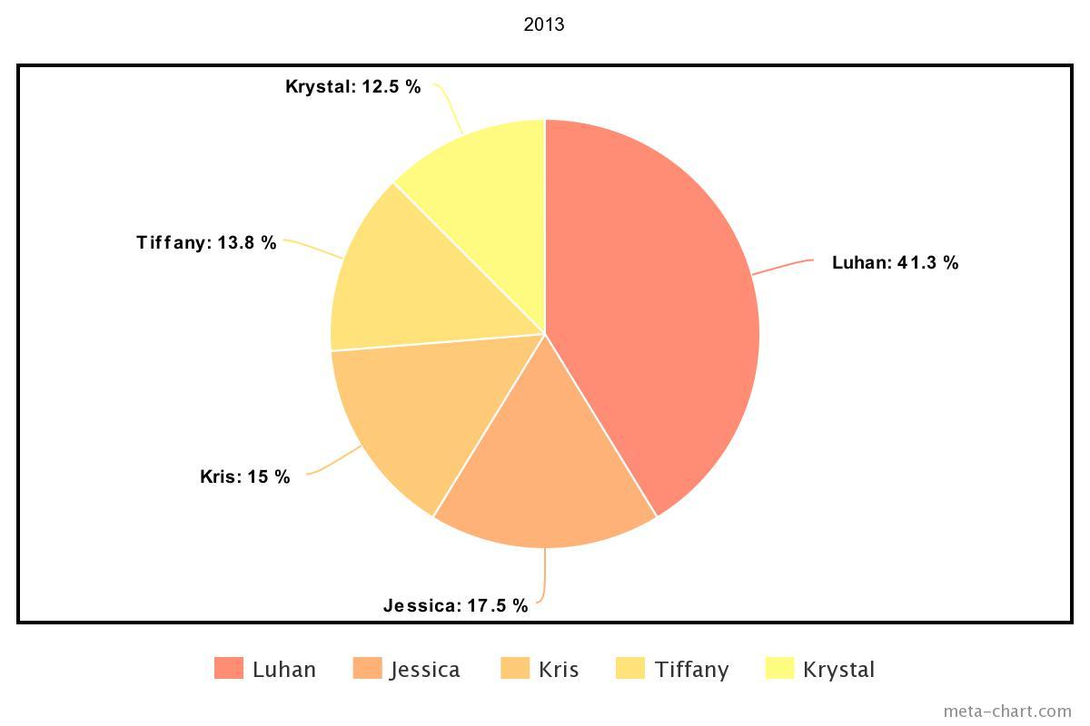 meta-chart - 2021-02-27T131618.255