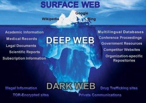 Dark Web Cheatsheet