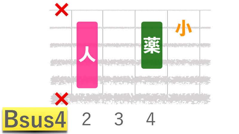 ギターコードBsus4ビーサスフォーの押さえかたダイアグラム表