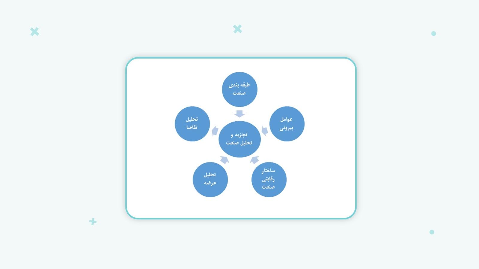نگاهی به روشهای مختلف طبقهبندی و تحلیل صنعت