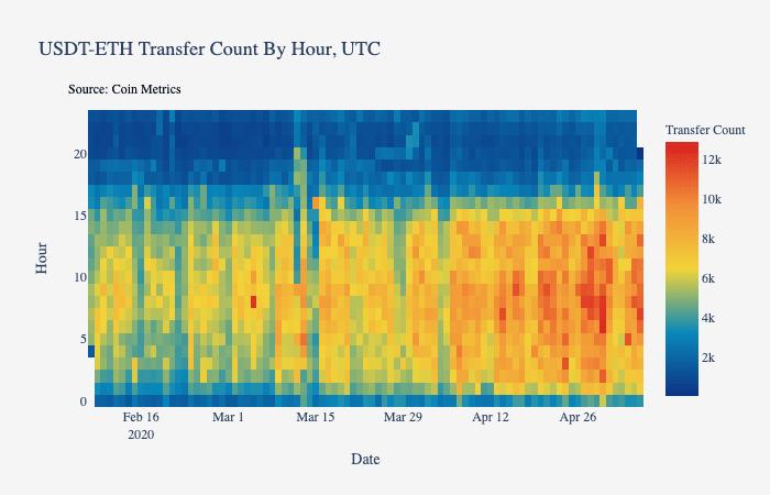 coimetrics_mapa de calor