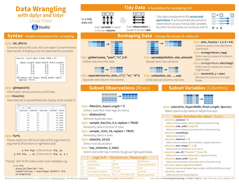 Data Wrangling with dplyr and tidyr Cheat Sheet