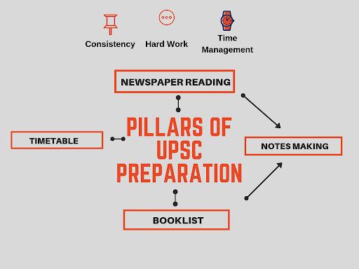 Pillars of UPSC CSE Preparation