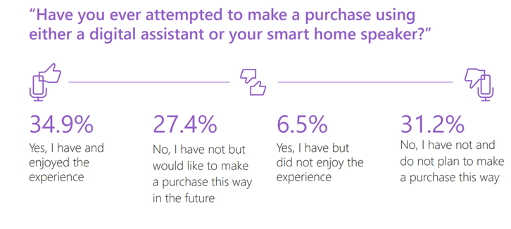 voice-assisted-purchase-trends