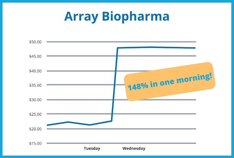 Array Biopharma - 148% in one morning!
