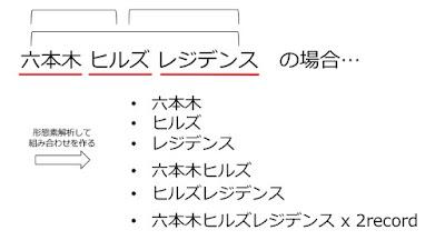 サジェスト用インデックスのレコード作成