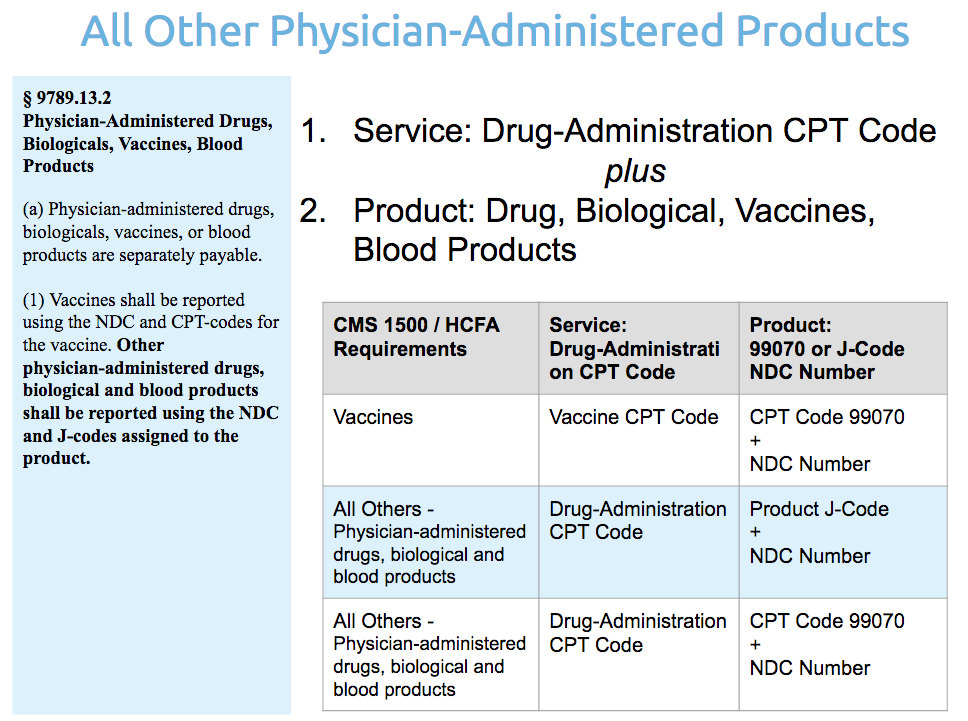 Other Physician-Administered Products: J-Code + NDC Number